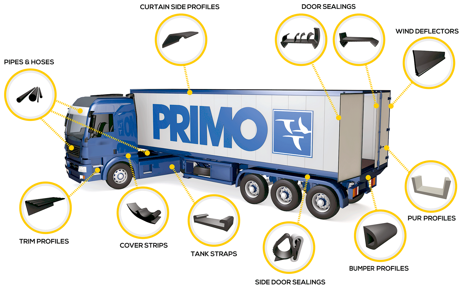 How plastic profiles are used in trucks and car manufactoring
